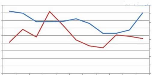 2017年铁皮石斛价格趋势图