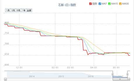 上半年铁皮石斛价格波动图,整体呈下跌趋势