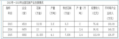 表1:国内石斛企业情况(石斛专委会数据,与实际面积有出入)