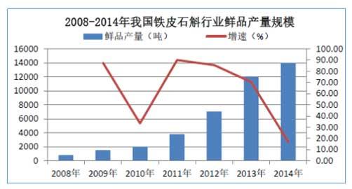 图:2008年-2014年,国内铁皮石斛鲜品生产规模。