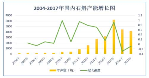 图:2004年-2017年,国内铁皮石斛商品增长图(干品)。
