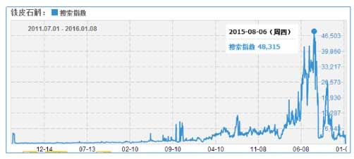 图:2011年7月1日至2016年初铁皮石斛淘宝搜索指数